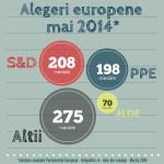 SIMULARE Infopolitic.ro - Alegerile europene 2014 – cine ar putea avea majoritate in viitorul Parlament European?