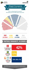 SIMULARE INFOPOLITIC - CINE VA CASTIGA ALEGERILE EUROPENE?