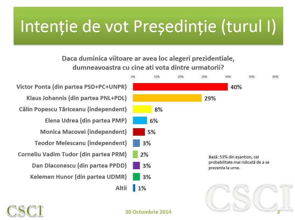 CSCI - Sondaj National - 30 octombrie - Vot alegeri prezidentiale