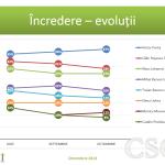 CSCI - Evolutii sondaje - octombrie 2014 – Vot alegeri prezidentiale