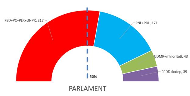 Situatia majoritatii parlamentare - 25 noiembrie 2014 - calcul INFOPOLITIC