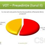 Sondaj CSCI – Turul II – 13 noiembrie 2014